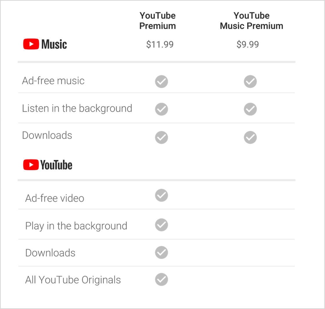 YouTube Music-YouTube Premium pricing table